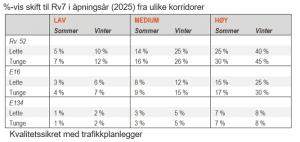 E134 og RV.7 er IKKE konkurrenter om samme trafikk, slik Statens vegvesen har gitt inntrykk av.
