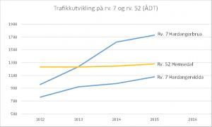 Trafikkutvikling målt av Statens vegvesen siste år. Grafikk: Trafikkplanlegger Helge Hopen